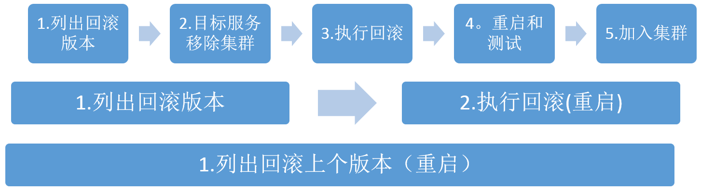 rollback-procedure