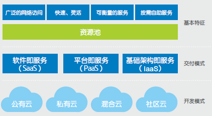 Cloud-Computing-Architecture
