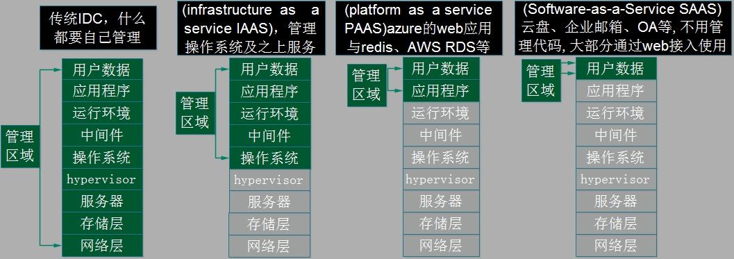 Cloud-Computing-Layer