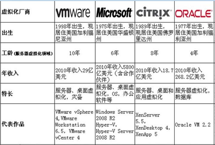 Virtualization-Company