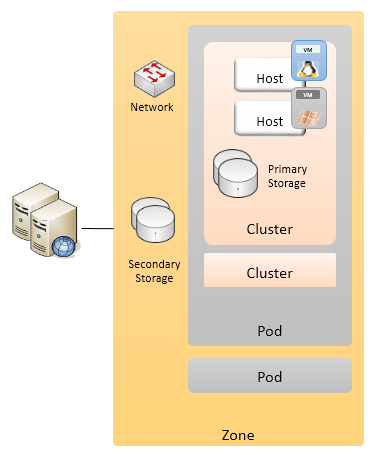 CloudStack-Architecture-and-Concepts