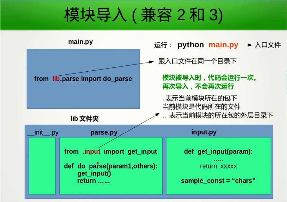 Python-Modules-Import